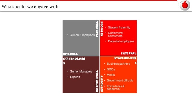 • Current Employees  Personal network  Who should we engage with  • Student fraternity • Customers/ consumers • Potential ...