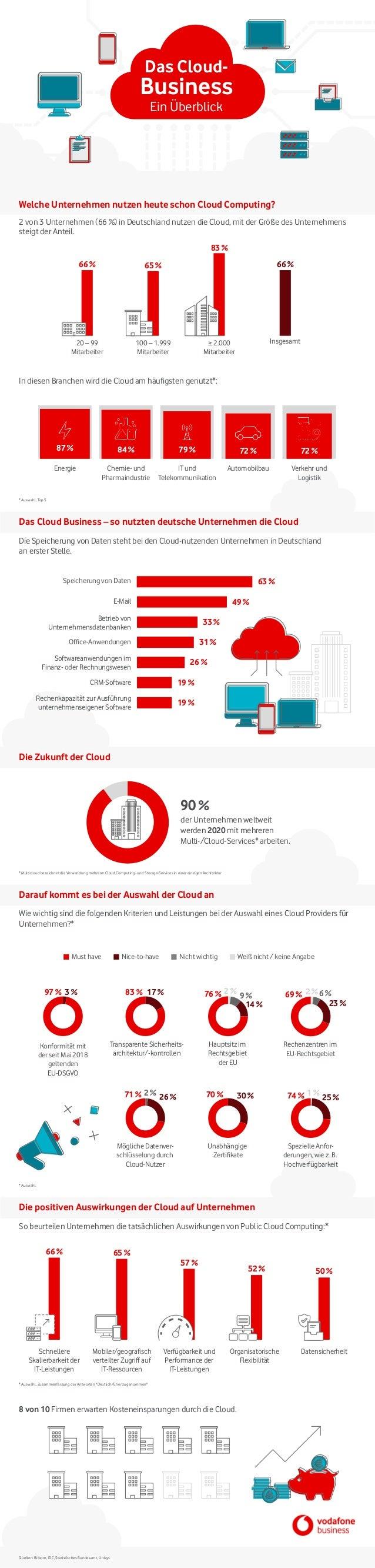 Must have Nice-to-have Nicht wichtig Weiß nicht / keine Angabe Das Cloud- Business Ein Überblick Welche Unternehmen nutzen...