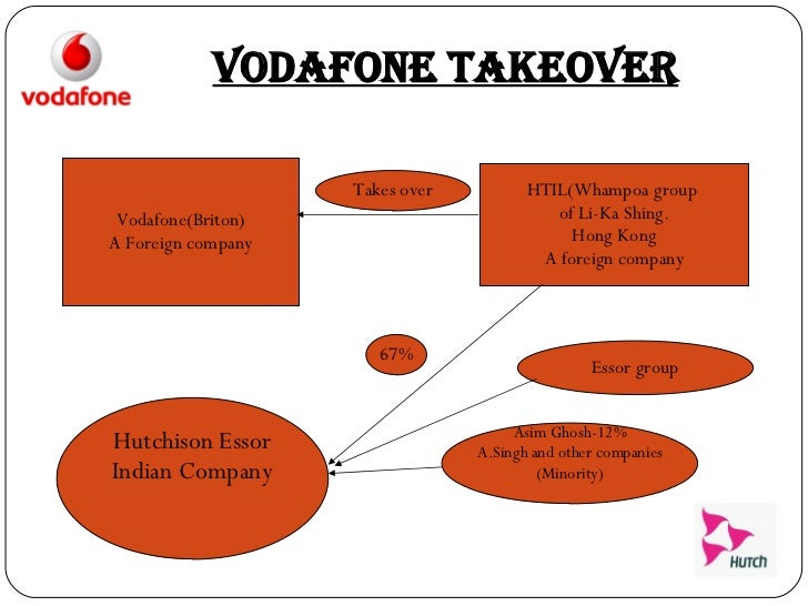 hutch vodafone takeover Acquisition details enterprise value of hutchison essar is $188 billion value of 67% stake in hutch essar - $111 billion vodafone is selling 56% stake in bharti for $16 billion vodafone will retain 44% in bharti as pure financial investment vodafone and bharti to share infrastructure hutch has 233 million subscribers as of dec 31, 2006.