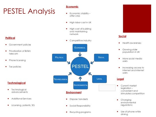 PESTLE-PESTEL Analysis of IT industry