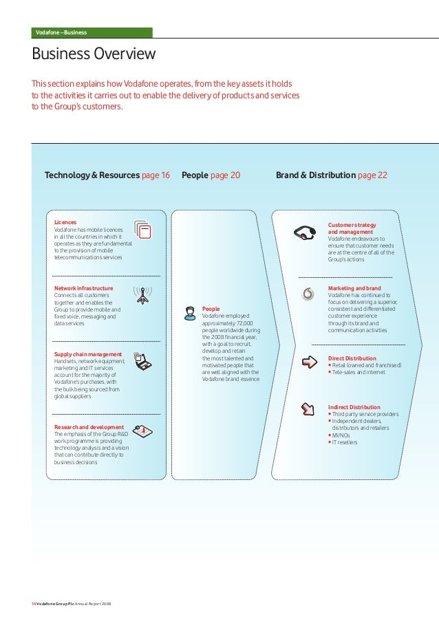 Vodafone – BusinessBusiness OverviewThis section explains how Vodafone operates, from the key assets it holdsto the activi...