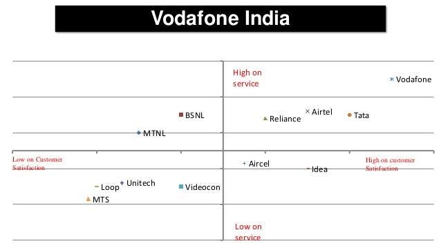 customer satisfaction on telecom airtel vs vodafone Vodafone vs airtel  comparative customer satisfaction of airtel &vodafone  2012 bharti airtel is a telecom company in india.
