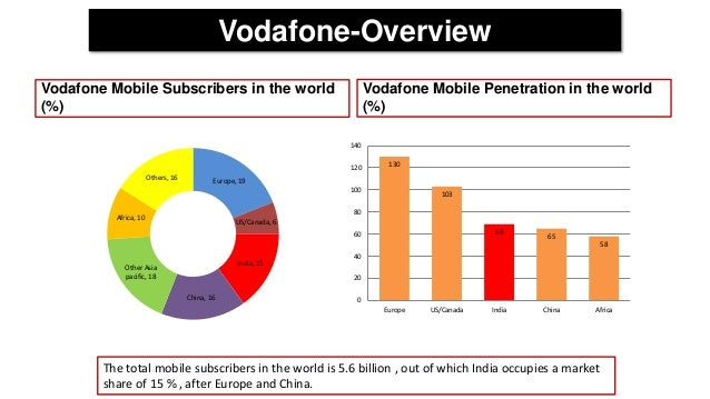 vodafone china