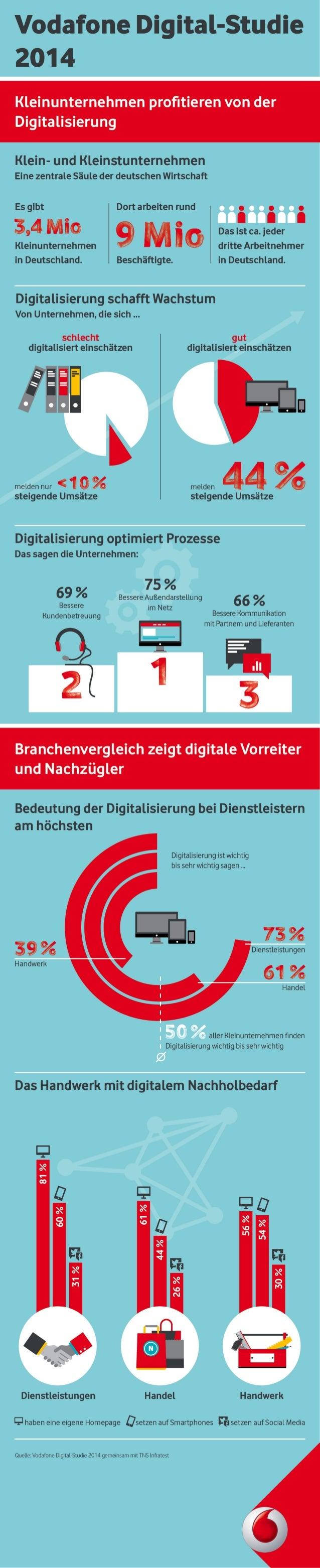 Vodafone Digital-Studie 2014