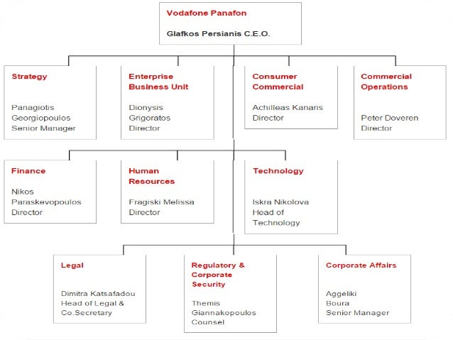 organisational structure of vodafone Vodafone malta has redesigned its organisational structure to provide additional focus on the different segments of the business and to better support its business strategy in ever-changing market .