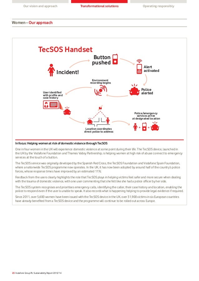 Vodafone Sustainability Report 2013 14