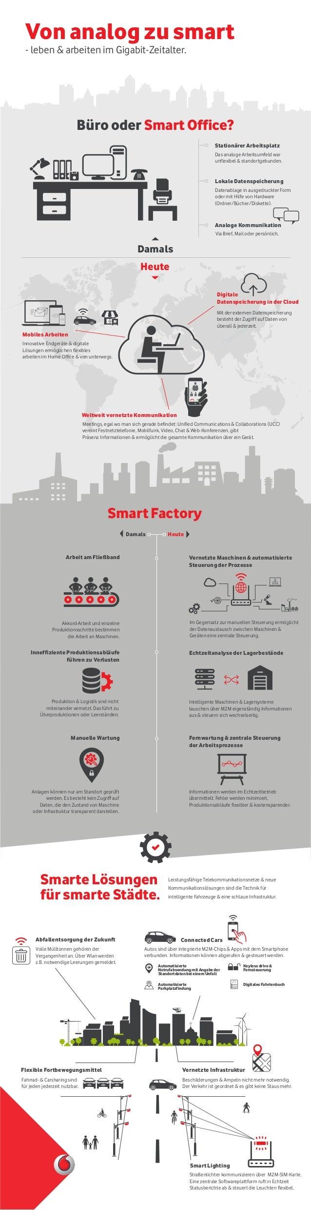 Büro oder Smart Office? Von analog zu smart - leben & arbeiten im Gigabit-Zeitalter. Das analoge Arbeitsumfeld war unflexi...