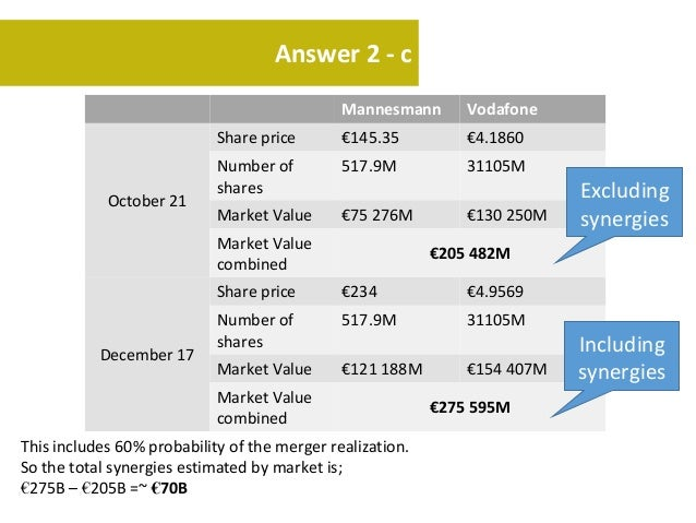 vodafones bid for mannesmann Also we know that hutchison whampoa, which owned 4482% of orange, would acquire a 101% stake in mannesmann after the vodafone –mannesmann case analysis page 4 acquisition mannesmann offer price for orange of € 31b was a 17% premium over orange's market price.