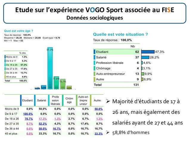 Etude sur l'expérience VOGO Sport associée au FISE Données sociologiques  Majorité d'étudiants de 17 à 26 ans, mais égale...