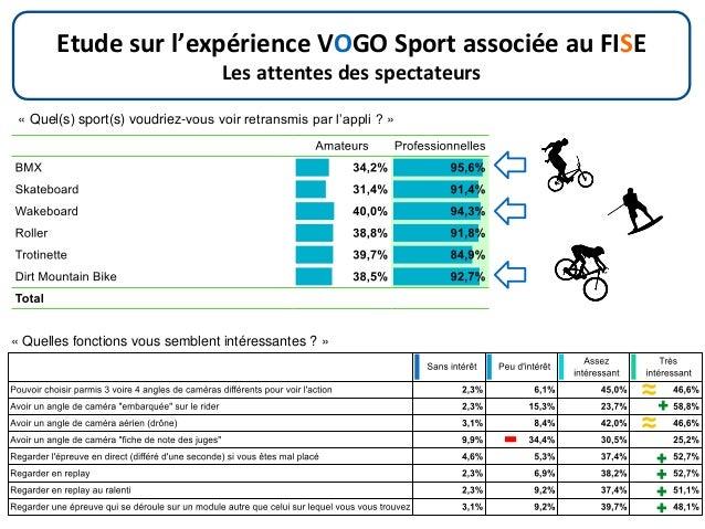 Etude sur l'expérience VOGO Sport associée au FISE Les attentes des spectateurs « Quel(s) sport(s) voudriez-vous voir retr...