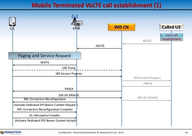 An Introduction to Voice and SMS in LTE Networks