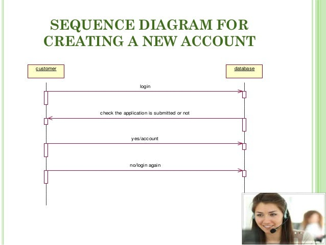 Voice based banking system sequence diagram ccuart Choice Image