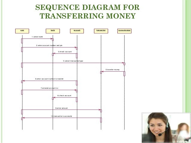 Sequence diagram online banking system wiring diagram for light voice based banking system rh slideshare net sequence diagram banking system sequence diagram for online blood ccuart Gallery