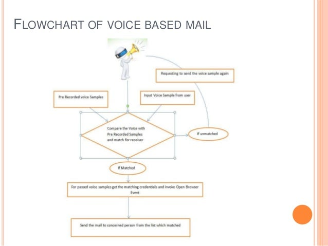 Voice based email for blinds