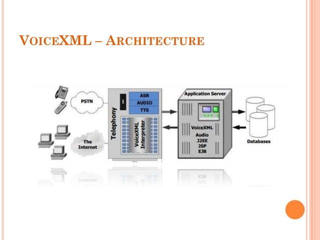 VOICEXML – ARCHITECTURE