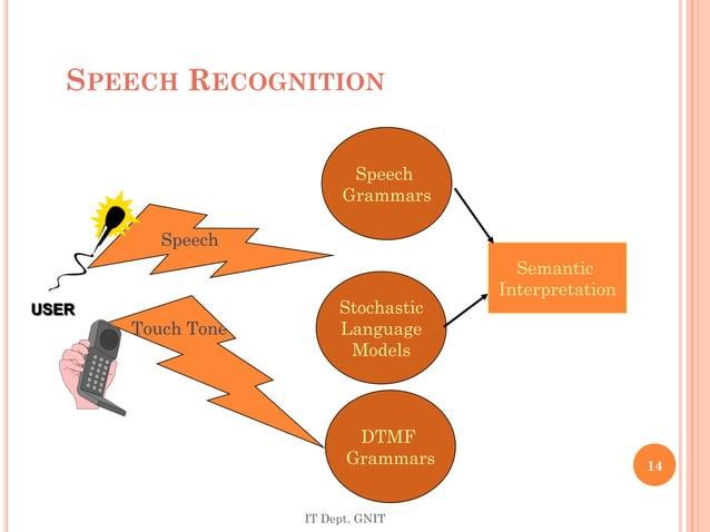 SPEECH RECOGNITION DTMF Grammars Speech Grammars Stochastic Language Models Semantic Interpretation Touch Tone USER Speech...