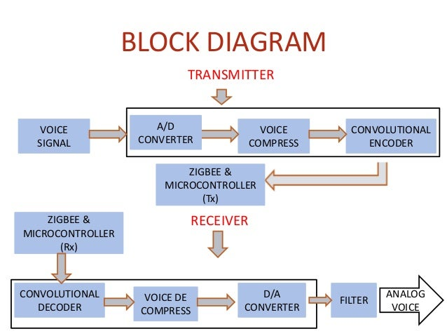 Voice Communication Using Zigbee