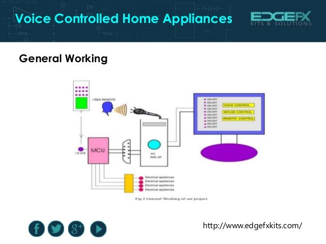 Voice controlled home appliances project