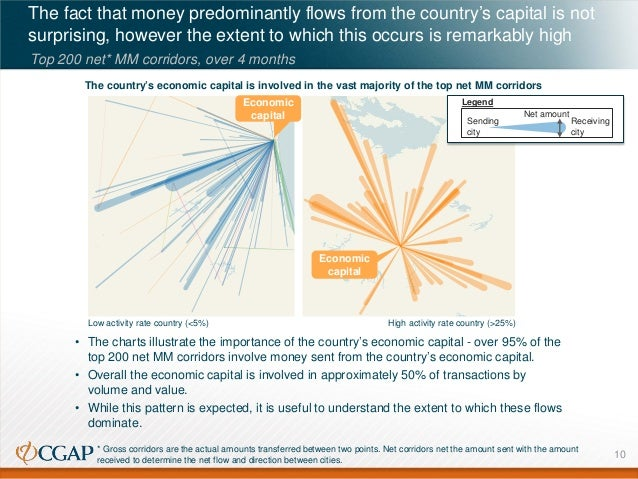 The fact that money predominantly flows from the country's capital is not surprising, however the extent to which this occ...