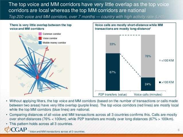 The top voice and MM corridors have very little overlap as the top voice corridors are local whereas the top MM corridors ...