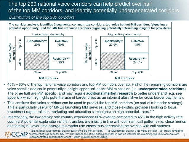 The top 200 national voice corridors can help predict over half of the top MM corridors, and identify potentially underpen...