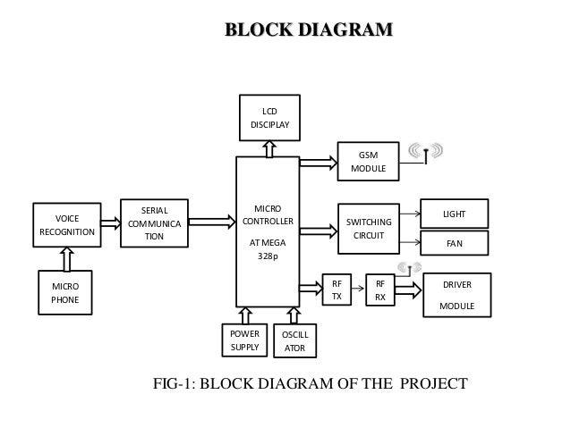 Home automation system diagram product wiring diagrams voice recognition based home automation system for paralyzed people rh slideshare net home automation system use case diagram home automation system er ccuart Images