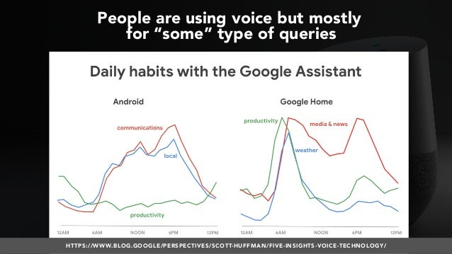 Optimizing for Voice Search #SMXL18 Slide 3