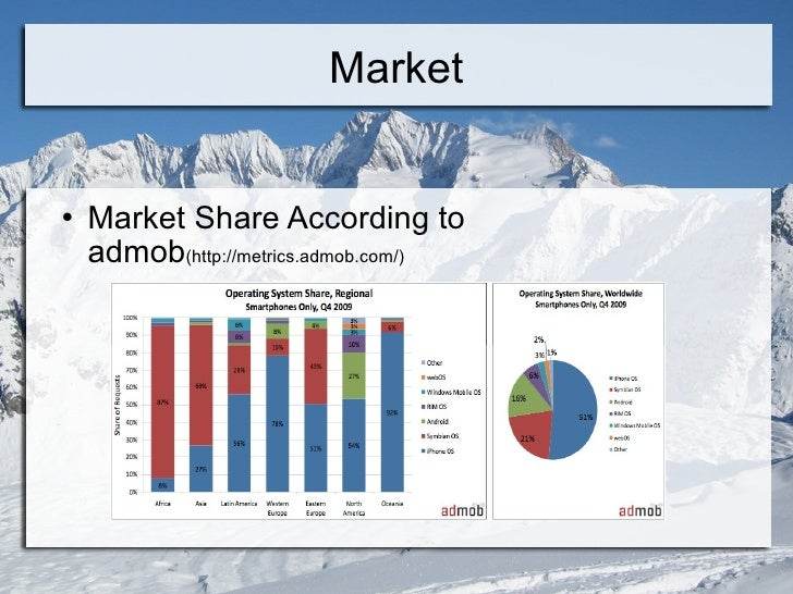 Market <ul><li>Market Share According to admob (http://metrics.admob.com/) </li></ul>
