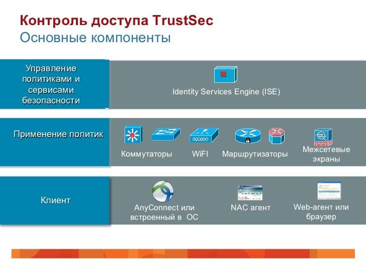 Контроль доступа TrustSec Основные компоненты  Управление                                      T                          ...