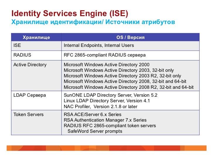 Identity Services Engine (ISE)Хранилище идентификации/ Источники атрибутов      Хранилище                             OS /...