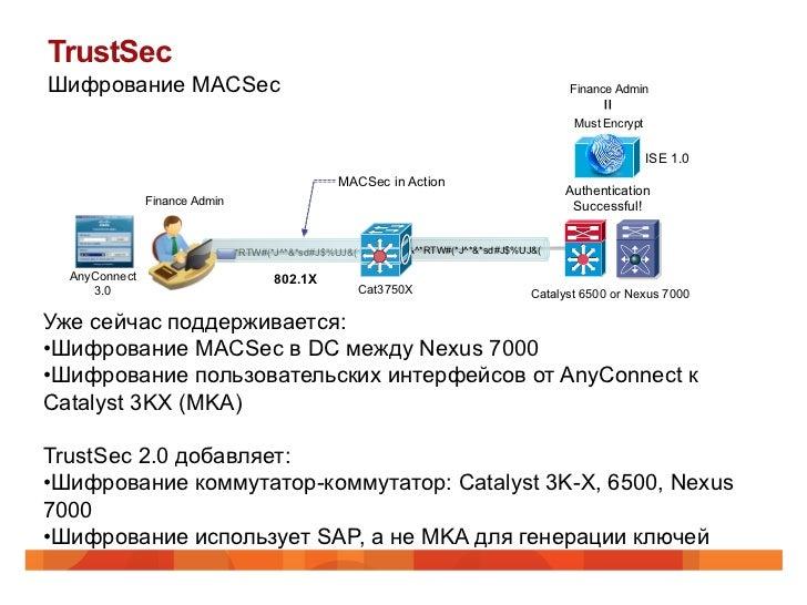 TrustSecШифрование MACSec                                                                        Finance Admin            ...