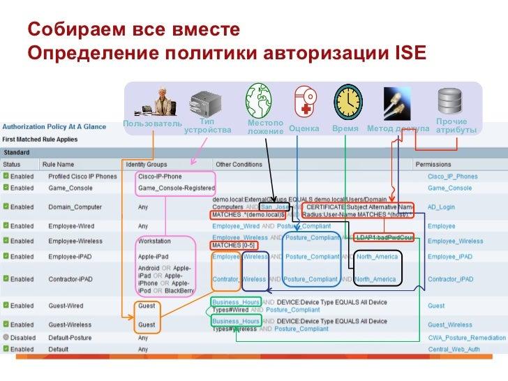 Собираем все вместеОпределение политики авторизации ISE        Пользователь      Тип       Местопо                        ...