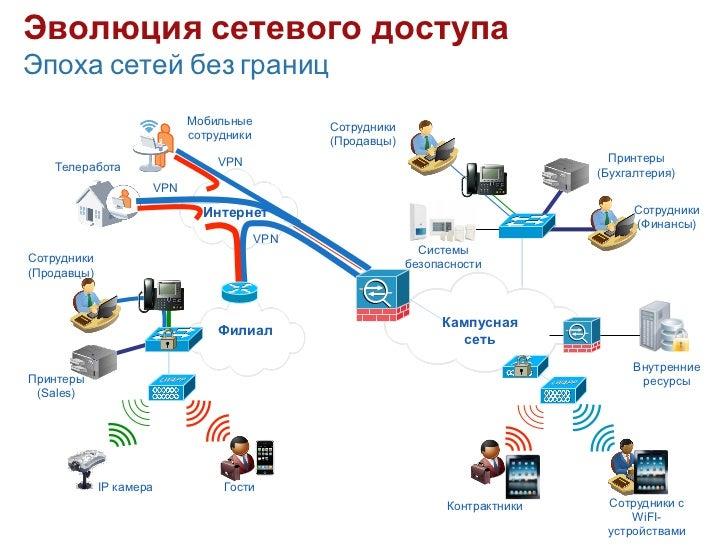 Эволюция сетевого доступаЭпоха сетей без границ                               Мобильные          Сотрудники               ...
