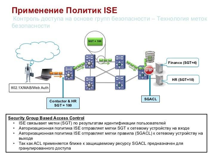 Применение Политик ISE Контроль доступа на основе групп безопасности – Технология меток безопасности                      ...