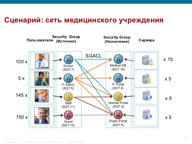 Сценарий: сеть медицинского учреждения                              Security Group                                        ...