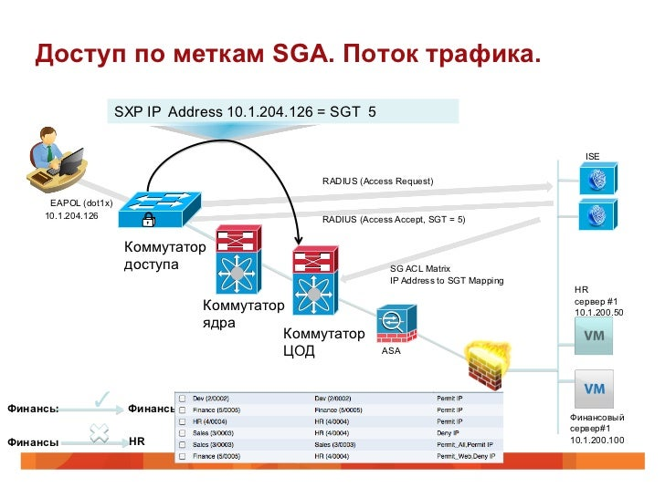 Доступ по меткам SGA. Поток трафика.                      SXP IP Address 10.1.204.126 = SGT 5                             ...