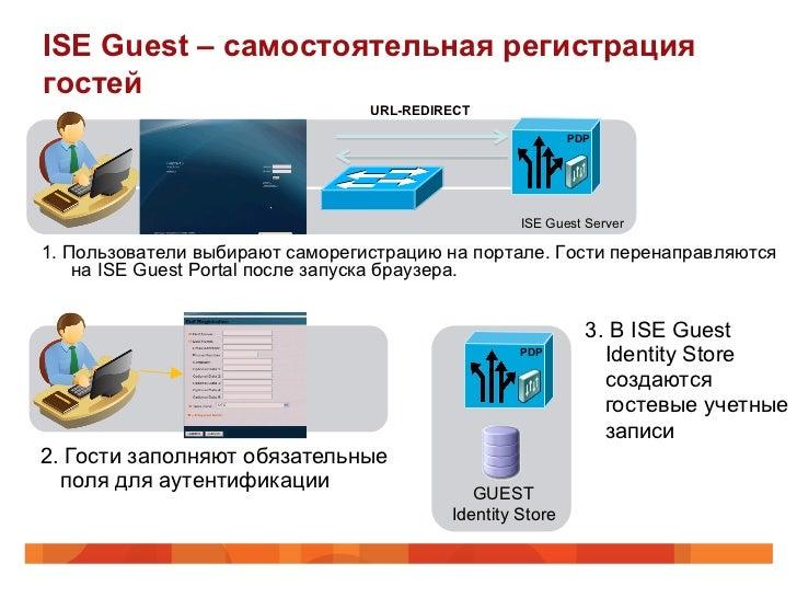 ISE Guest – самостоятельная регистрациягостей                                 URL-REDIRECT                                ...
