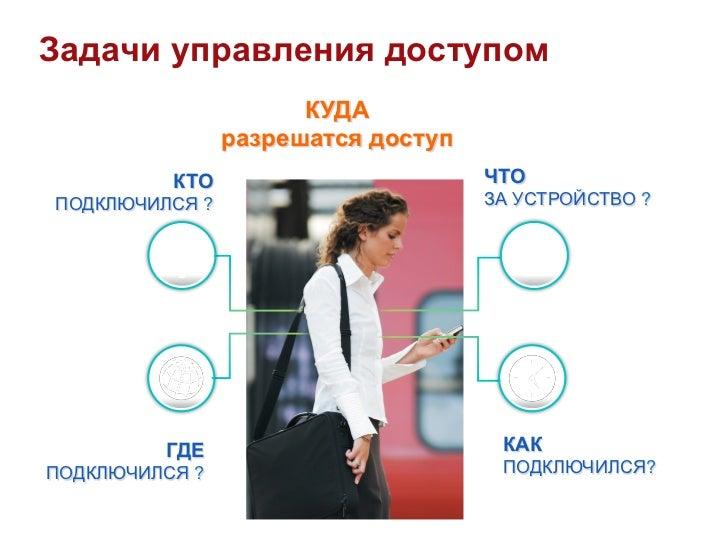Задачи управления доступом                      КУДА                разрешатся доступ          КТО                       Ч...