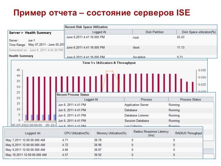Пример отчета – состояние серверов ISE