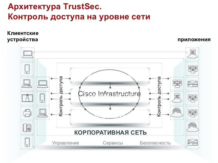 Архитектура TrustSec.Контроль доступа на уровне сетиКлиентские                                                            ...