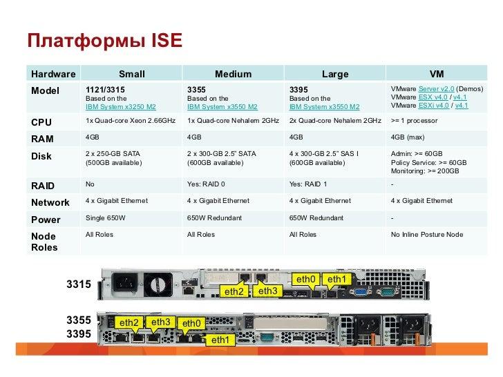 Платформы ISEHardware               Small                      Medium                            Large                    ...