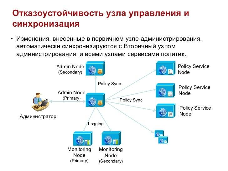 Отказоустойчивость узла управления исинхронизация• Изменения, внесенные в первичном узле администрирования,   автоматичес...