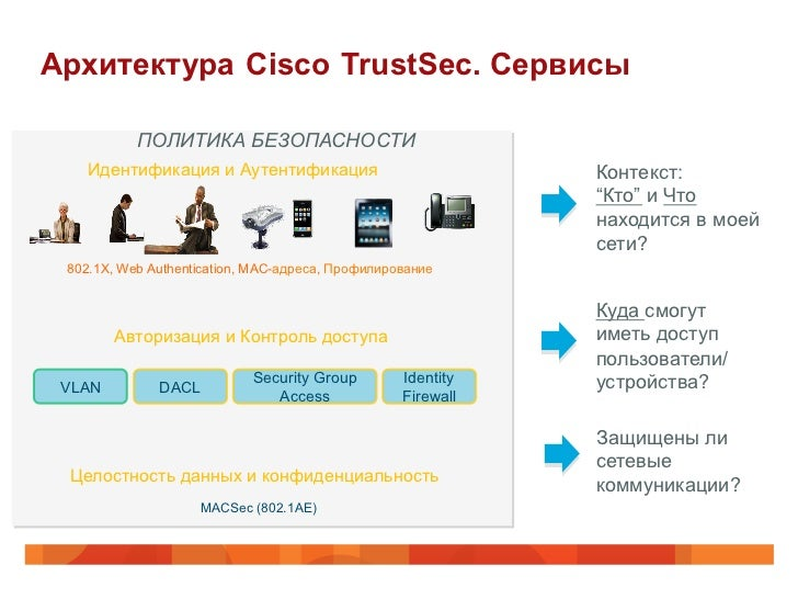 Архитектура Cisco TrustSec. Сервисы           ПОЛИТИКА БЕЗОПАСНОСТИ   Идентификация и Аутентификация                      ...