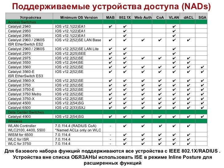 Поддерживаемые устройства доступа (NADs)        Устройства         Minimum OS Version       MAB   802.1X Web Auth   CoA   ...