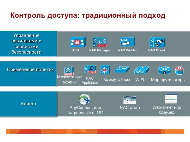 Контроль доступа: традиционный подход  Управление политиками и  сервисами                           ACS     NAC Manager   ...