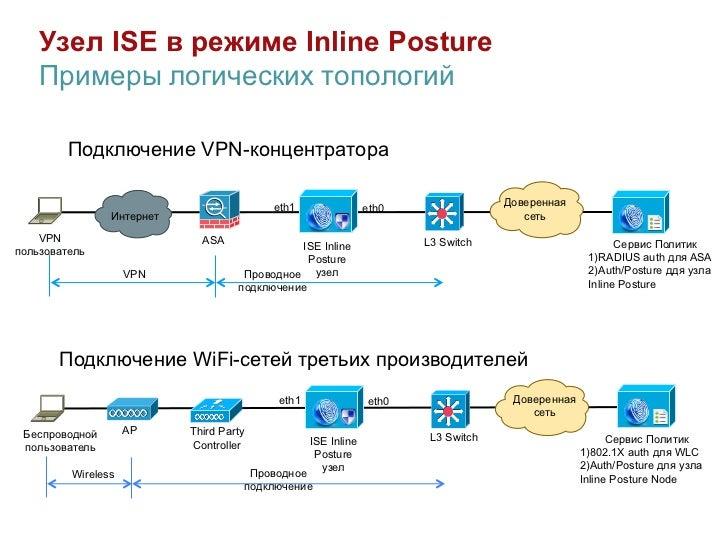 Узел ISE в режиме Inline Posture    Примеры логических топологий         Подключение VPN-концентратора                    ...