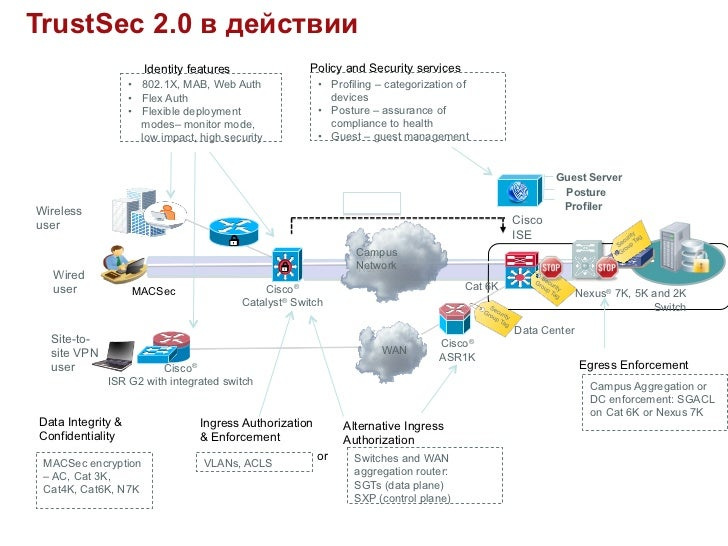 TrustSec 2.0 в действии                      Identity features                Policy and Security services                ...