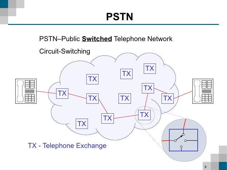 PSTN NETWORK INFRASTRUCTURE PDF DOWNLOAD | Pdf books