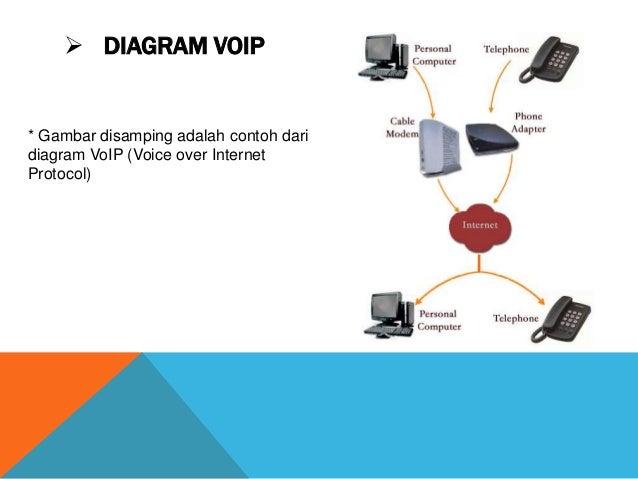 Kelompok 2 voip 3 diagram voip gambar disamping adalah ccuart Choice Image