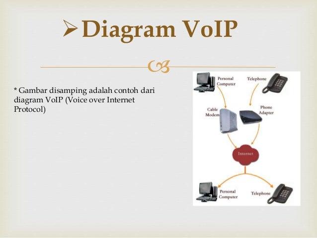 Vo ip 3 diagram voip gambar disamping adalah ccuart Choice Image